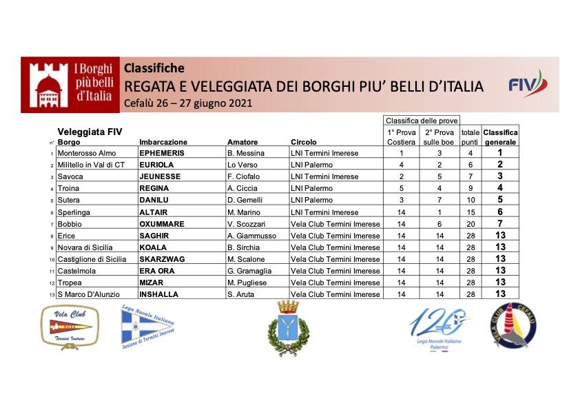 ClassificheBorghi2021Veleggiata