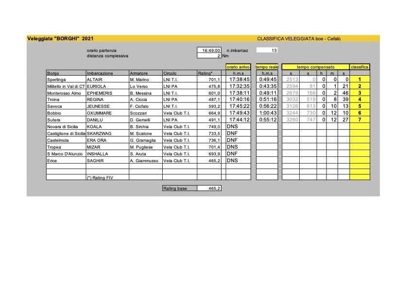 Classifiche_Borghi2021_FIV_boe.xls - Modalità compatibilità