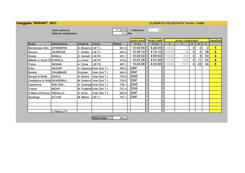 Classifiche_Borghi2021_FIV_costiera.xls - Modalità compatibilità