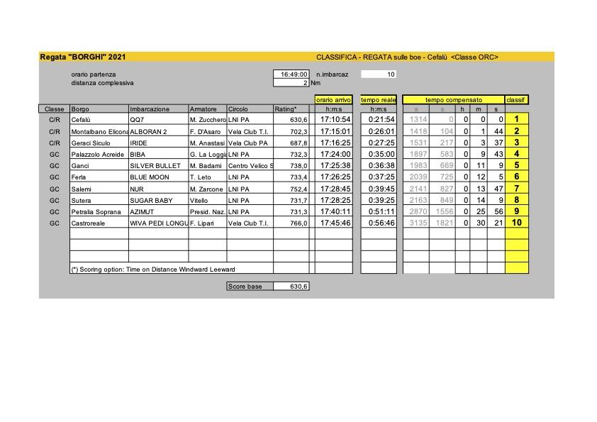 Classifiche_Borghi2021_ORC_BOE.xls - Modalità compatibilità