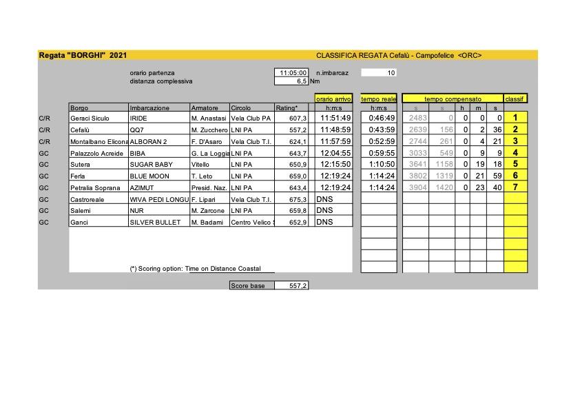 Classifiche_Borghi2021_ORC_Campofelice