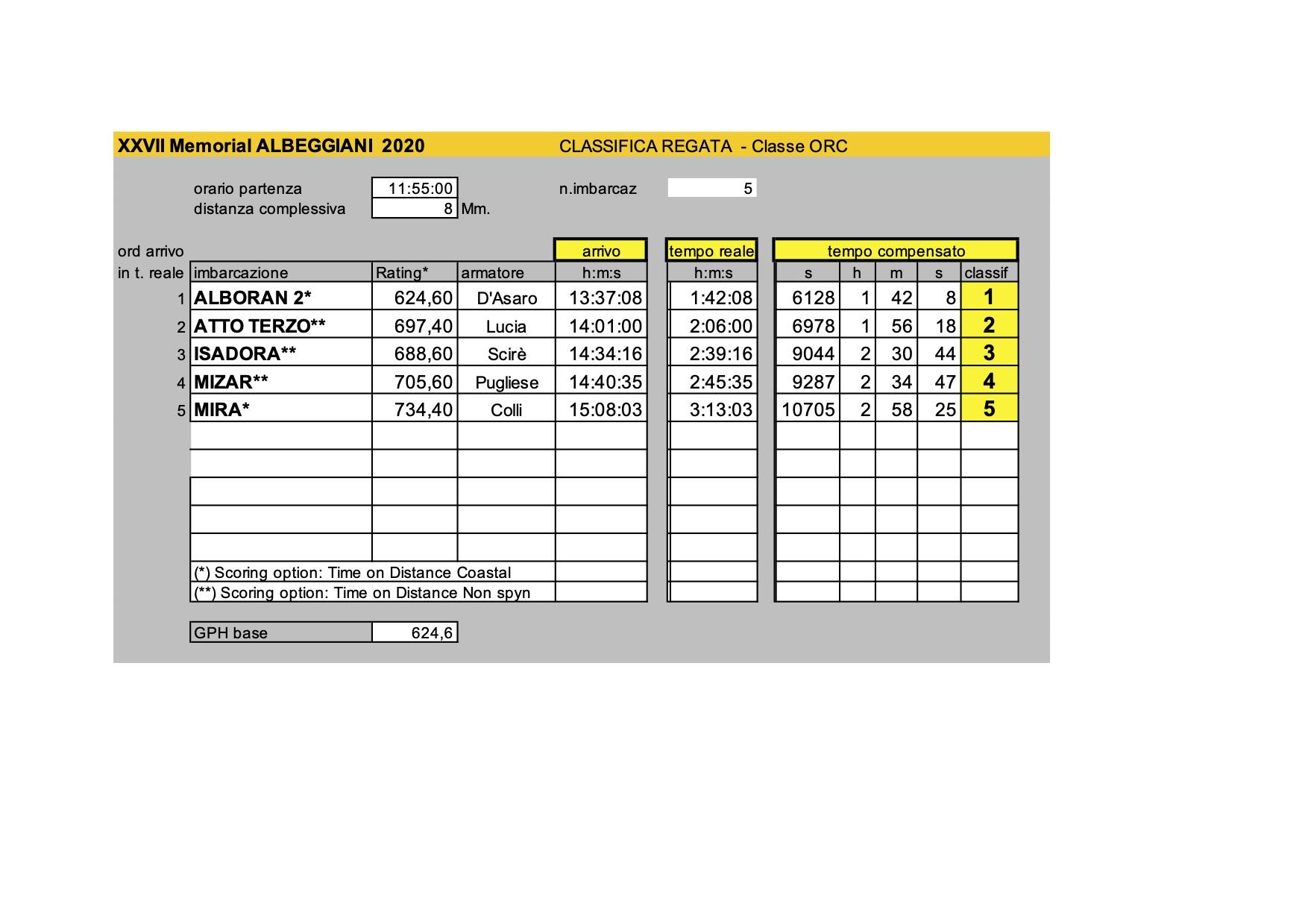 Classifiche_Albeggiani2020ORC.xls - Modalità compatibilità