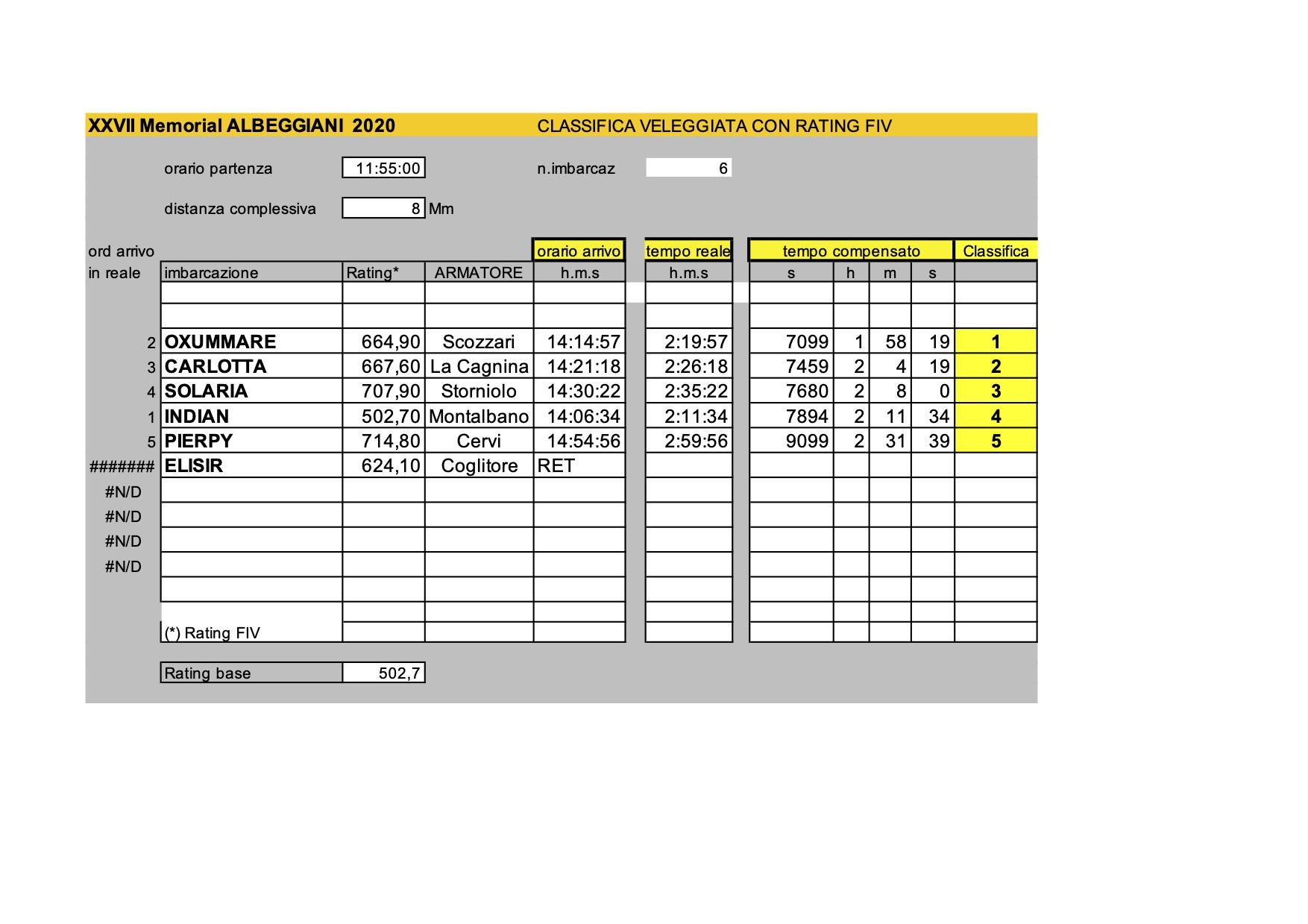 Classifiche_Albeggiani2020FIV.xls - Modalità compatibilità